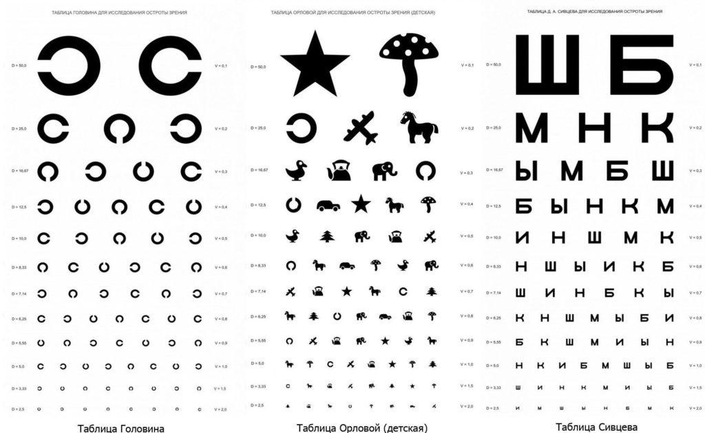Таблицы для исследования остроты зрения