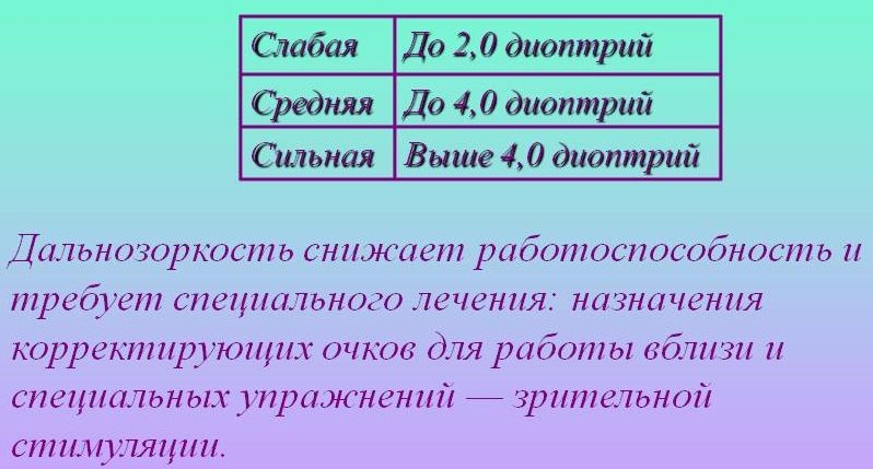 Гиперметропии степени