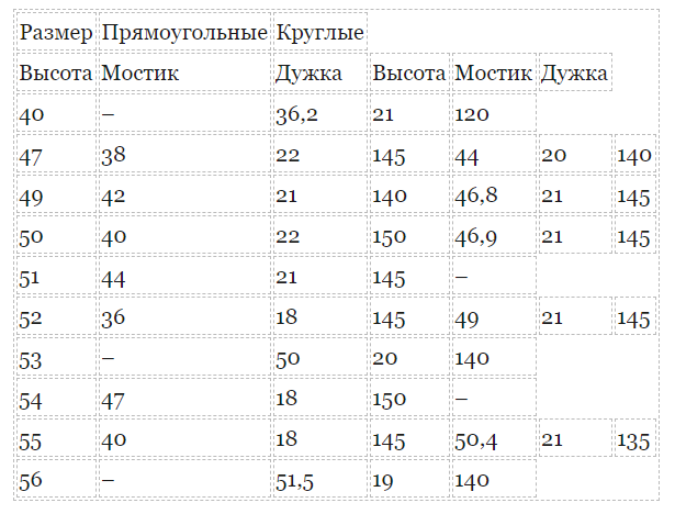Размеры прямоугольных и круглых оптических средств
