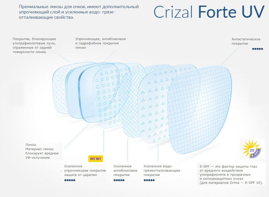 Forte UV